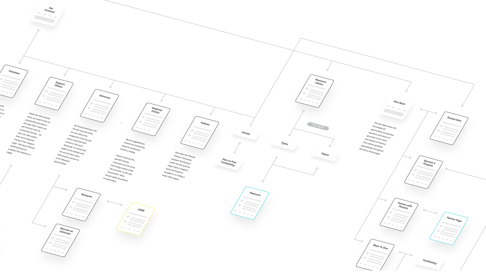 The user experience was designed through sitemap and wireframe design phases